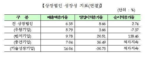 코스닥시장 상장법인 성장성 지표(연결기준). 자료=한국거래소