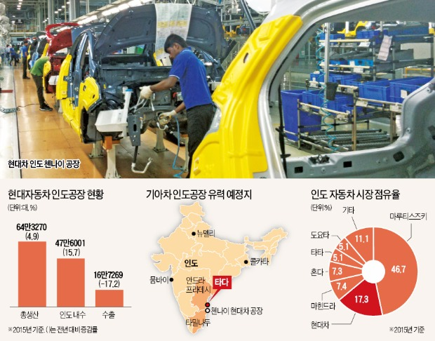 [인도에 공장 짓는 기아차] '풀가동' 현대차 옆에 기아차 공장…급성장 인도시장 함께 잡는다 | | 한경닷컴