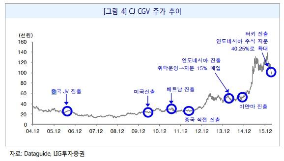 CJ CGV 주가 움직임. 사진=LIG투자증권