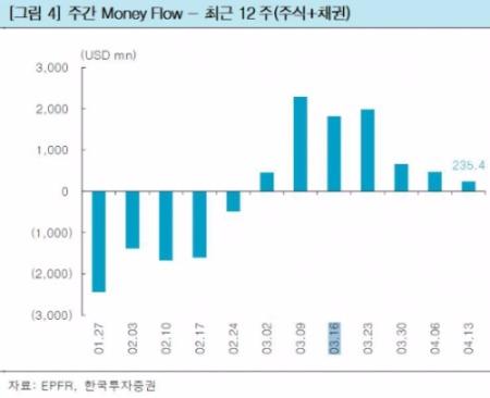 출처-한국투자증권