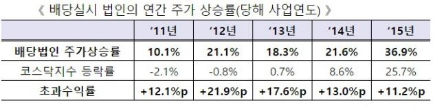 배당 실시 상장사의 연간 주가 상승률. 사진=한국거래소