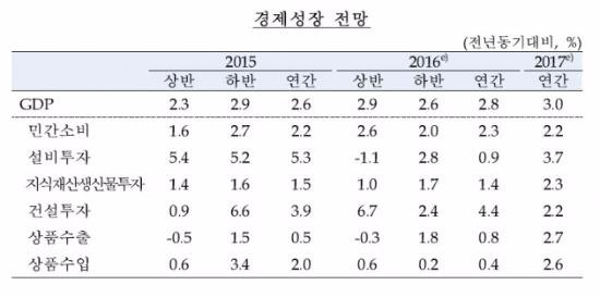 출처-한국은행 올해 경제전망(수정)