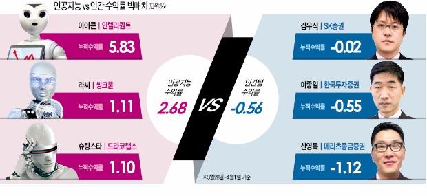 방송에서 못다한 종목이야기AI, 1주새 2.6% 수익…인간팀은 '마이너스'