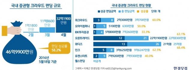 자료 출처=한국예탁결제원