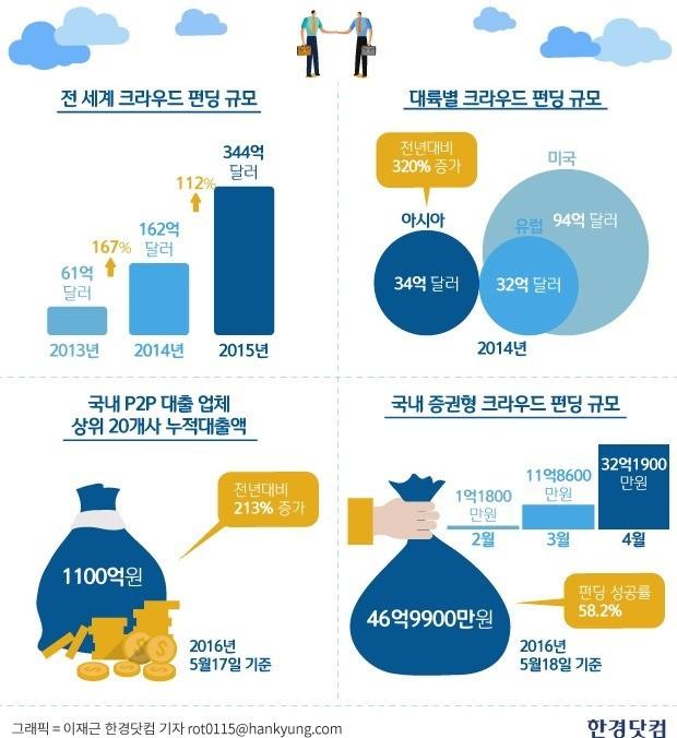 자료=매솔루션(Massolution) / 빌리 / 한국예탁결제원