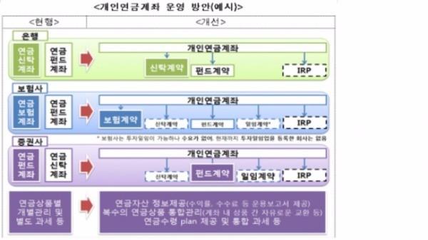 출처_금융위 개인연금법 제정 방향