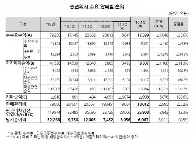 증권회사의 1분기 주요 항목별 손익. 사진=금융감독원