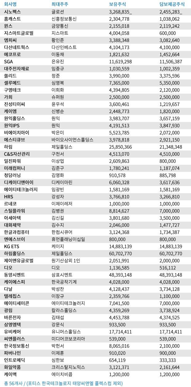 <최대주주 변경을 수반하는 주식담보계약 목록/ 자료-한국거래소>