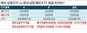 금융소득 2000만원 넘는 고액자산가, 해외 상장 ETF엔 22% 분류과세 '혜택'