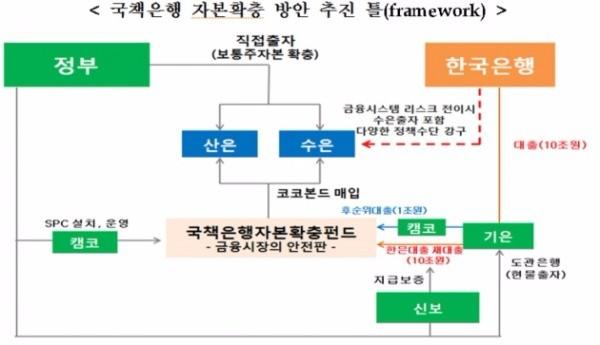 출처_금융위원회