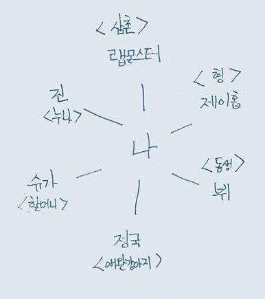 방탄소년단 지민이 쓴 멤버들. 방탄소년단 정국 애완강아지 /출처=방탄소년단 페이스북
