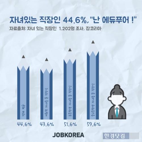 자녀를 둔 직장인의 44.6%는 자신을 '에듀푸어'라고 생각하는 것으로 조사됐다. / 잡코리아 제공
