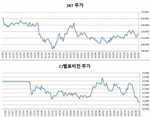 SKT·CJ헬로비전, 합병 절차 지지부진에 주가 '뚝'