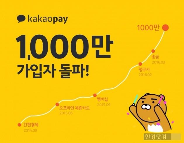 카카오는 간편결제 서비스 '카카오페이'의 가입자 수가 1000만명을 넘어섰다고 발표했다. / 사진=카카오 제공