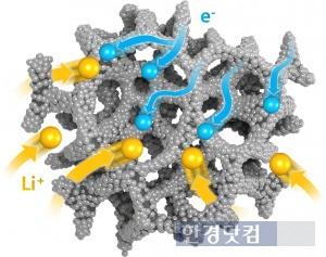 3차원 그물 형상 그래핀 위에 증착된 메조기공을 형성하는 이산화티타늄 박막 복합구조. / KAIST 제공