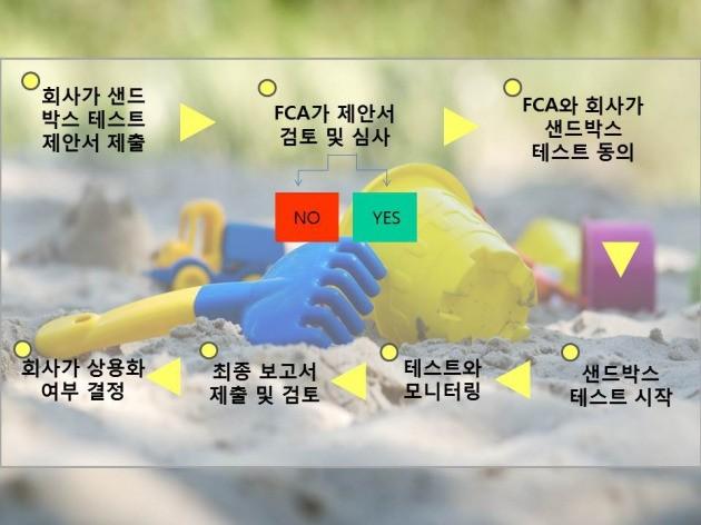 자료 출처=영국 금융감독청(FCA). 이미지=게티이미지 뱅크/한경닷컴