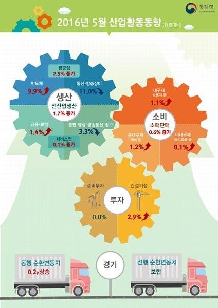 5월 전산업생산이 한 달 만에 증가세로 돌아섰다./ 제공 통계청