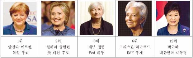 포보스 선정 '세계에서 가장 영향력 있는 여성'