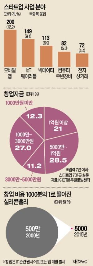 스타트업 '오뚝이 창업가' 전성시대 | | 한경닷컴