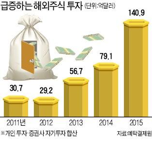 돈이 한국을 떠난다…제조업 이어 금융투자도 해외로 | 증권 | 한경닷컴