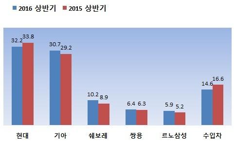 완성차 5사와 수입차의 2016년 상반기 승용차 내수 점유율. 현대차와 수입차는 전년 동기 대비 줄고 나머지 완성차 4사는 늘어난 것으로 나타났다. (자료 각사, 단위 %)