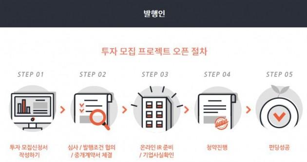 <크라우드펀딩 진행 과정/ 출처-오마이컴퍼니 홈페이지>