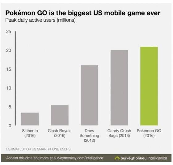 포켓몬고의 일일활동사용자수가 2100만명에 달해 미국 게임 사상 최고 기록을 달성했다. /사진 서베이멍키 캡처