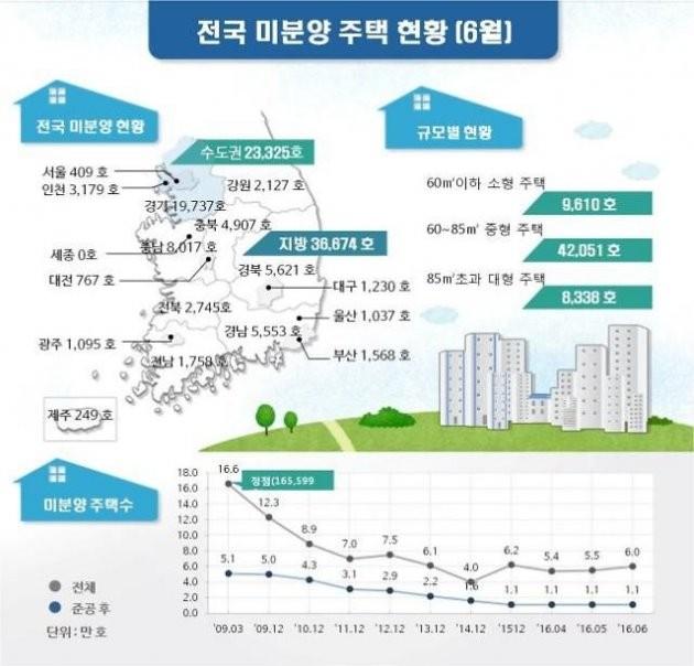 6월 전국 미분양 주택 현황 / 제공 국토교통부
