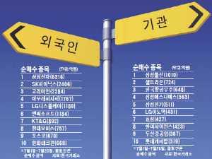외국인, 자동차·화학 팔고 IT주 '편식'…기관, 금융 대신 낙폭과대주 담아