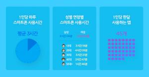 한국인 한달에 45개 앱 쓴다…네이버 계열 가장 많아
