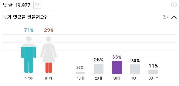 '통계로 보는 댓글' 사례. 30대 남성의 비율이 높은 편이다. / 네이버 화면 갈무리