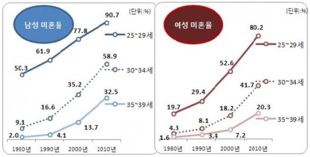 1980~2010년 남녀 비혼 비율. / 출처= 이진숙, 이윤석(2014). 비혼 1인가구의 사회적 관계, 한국인구학.