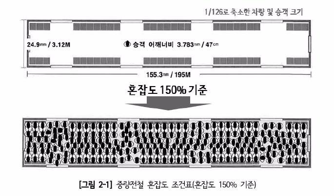 국토교통부가 정한 객차당 수송용량 기준인 혼잡도 150% 상태. 좌석에 승객이 모두 앉아있고 객실 통로에 4열 입석, 출입문에 5열 입석한 상태를 의미한다. (출처=서울연구원)