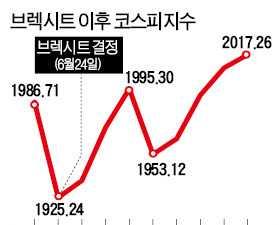 글로벌 훈풍에…코스피 5일 연속 '상승 랠리'