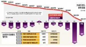 코스피 2000 넘자 매일 펀드 매물 1000억씩 쏟아져…대세 상승을 믿는 투자자가 없다