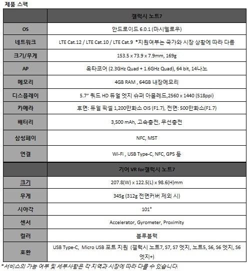 갤럭시노트7 제품 스펙 / 제공 삼성전자