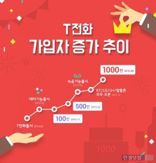 인포그래픽=SK텔레콤 제공