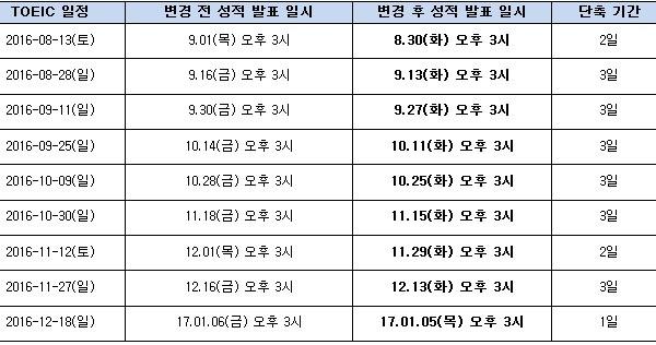 <표>2016년 8~12월 토익 성적발표 일정변경 / 토익위 제공