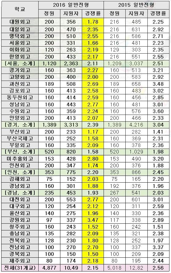 <표>전국 31개 외고 2015~2016학년도 일반전형 지원현황 비교 / 종로학원하늘교육 제공
