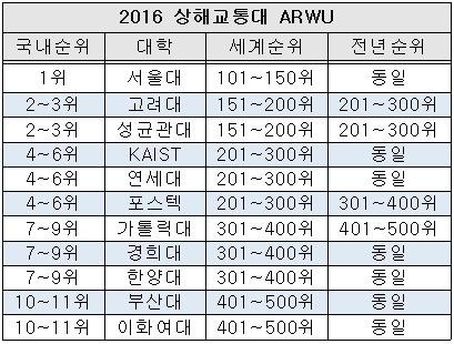 <표>2016년 상해교통대 ARWU 국내대학 순위 / 출처=ARWU 홈페이지