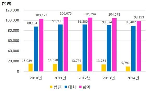 2010~2014년 사립대 대학 및 법인 이월·적립금 현황. / 대교연 제공