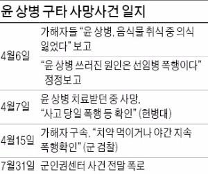 윤 일병 사건 주범 징역 40년 확정