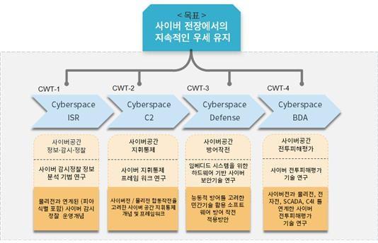 세종대 주관 컨소시엄이 수행하는 '국방특화 연구실 사업' 세부 과제. / 세종대 제공