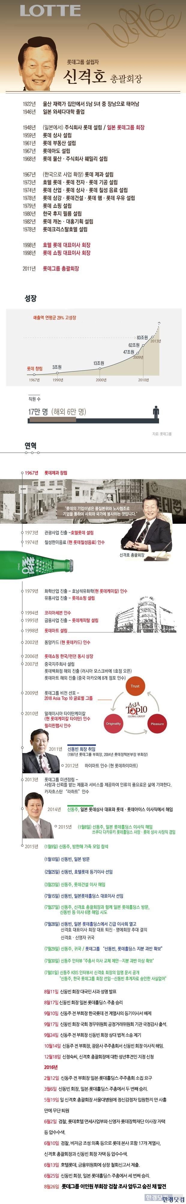 롯데그룹 일가의 연혁. (자료 = 한경닷컴 뉴스룸)