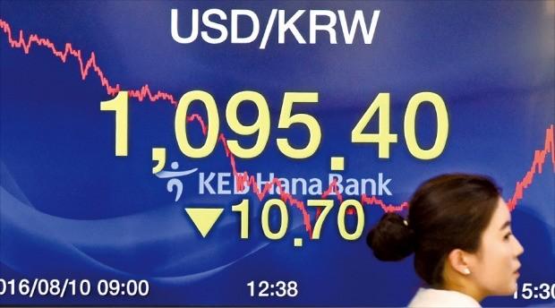 10일 서울 외환시장에서 원·달러 환율은 전날보다 10원70전 내린 달러당 1095원40전으로 마감했다. 원·달러 환율이 1100원 밑으로 떨어진 건 작년 6월22일(종가 1098원80전) 이후 1년1개월여 만이다. 강은구 기자 egkang@hankyung.com