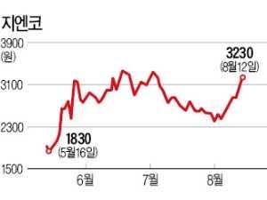 반기문 테마주+계열사 에이즈백신 개발 기대…지엔코, 석달새 77% '고공행진'