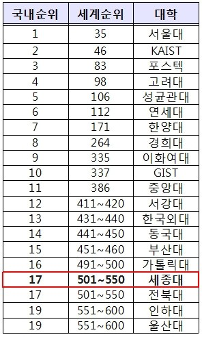 <표>'2016 QS 세계대학평가' 국내대학 순위 / 세종대 제공