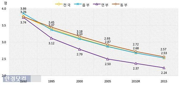 1990~2015년 평균 가구원 수. / 통계청 제공