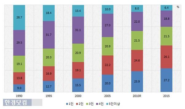 1990~2015년 가구원 수 규모 변화 추이. / 통계청 제공
