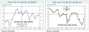 """""""추석 연휴·9월 FOMC 앞두고 변동성 예상"""""""